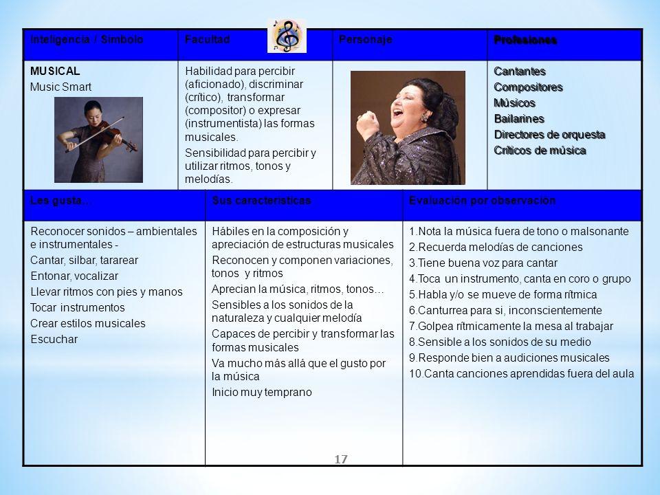 17 Inteligencia / SímboloFacultadPersonajeProfesiones MUSICAL Music Smart Habilidad para percibir (aficionado), discriminar (crítico), transformar (co