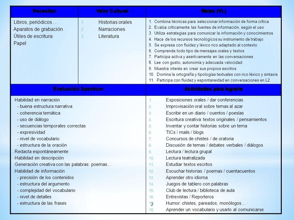 2 Necesitan Valor Cultural Metas (VL) Libros, periódicos … Aparatos de grabación Útiles de escritura Papel 1. Historias orales 2. Narraciones 3. Liter
