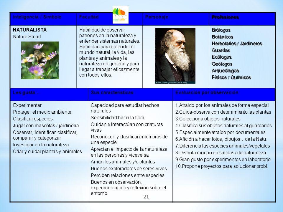 21 Inteligencia / SímboloFacultadPersonajeProfesiones NATURALISTA Nature Smart Habilidad de observar patrones en la naturaleza y entender sistemas nat
