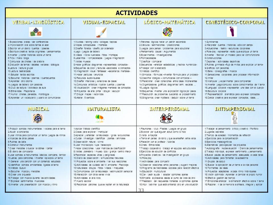 33 ACTIVIDADES VERBAL-LINGÜÍSTICAVISUAL-ESPACIALLÓGICO-MATEMÁTICACINESTÉSICO-CORPORAL 1.Exposiciones orales / dar conferencias 2.Improvisación oral so