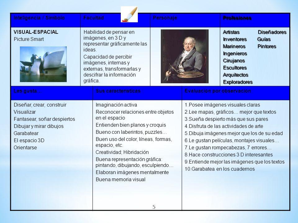 5 Inteligencia / SímboloFacultadPersonajeProfesiones VISUAL-ESPACIAL Picture Smart Habilidad de pensar en imágenes, en 3 D y representar gráficamente