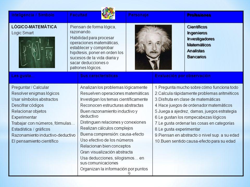 9 Inteligencia / SímboloFacultadPersonajeProfesiones LÓGICO-MATEMÁTICA Logic Smart Piensan de forma lógica, razonando. Habilidad para procesar operaci