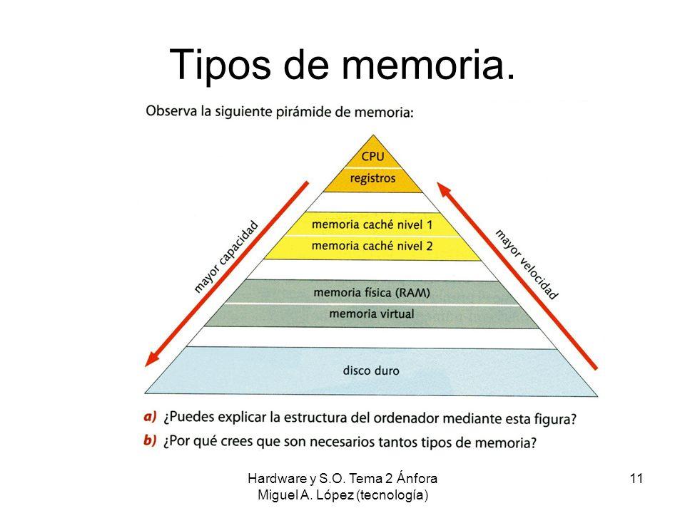 Hardware y S.O. Tema 2 Ánfora Miguel A. López (tecnología) 11 Tipos de memoria.