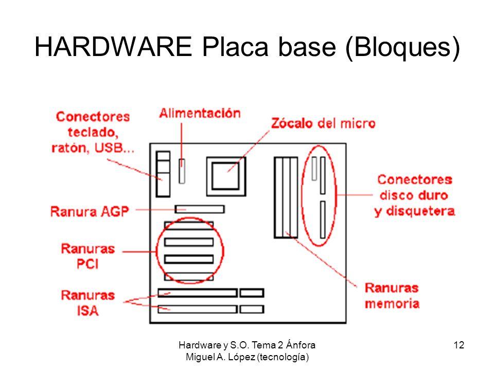 Hardware y S.O. Tema 2 Ánfora Miguel A. López (tecnología) 12 HARDWARE Placa base (Bloques)