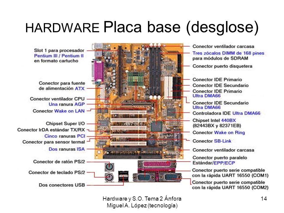 Hardware y S.O. Tema 2 Ánfora Miguel A. López (tecnología) 14 HARDWARE Placa base (desglose)