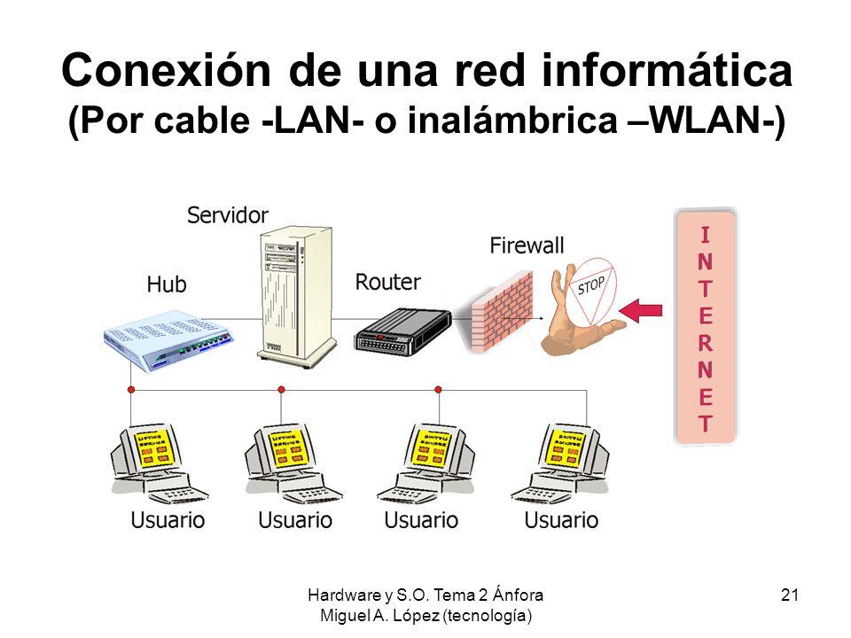 Hardware y S.O. Tema 2 Ánfora Miguel A. López (tecnología) 21 Conexión de una red informática (Por cable -LAN- o inalámbrica –WLAN-)