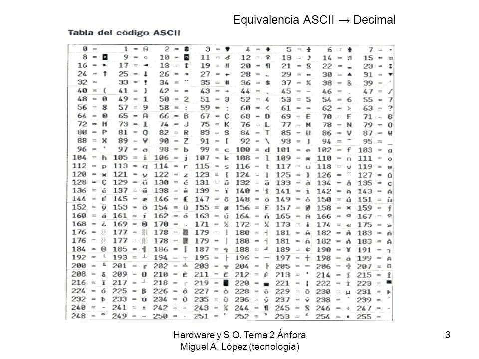 Hardware y S.O. Tema 2 Ánfora Miguel A. López (tecnología) 3 Equivalencia ASCII Decimal