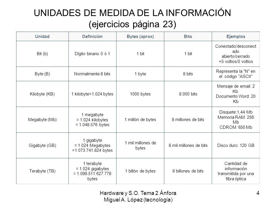 Hardware y S.O. Tema 2 Ánfora Miguel A. López (tecnología) 4 UnidadDefiniciónBytes (aprox)BitsEjemplos Bit (b)Dígito binario 0 ó 11 bit Conectado/desc
