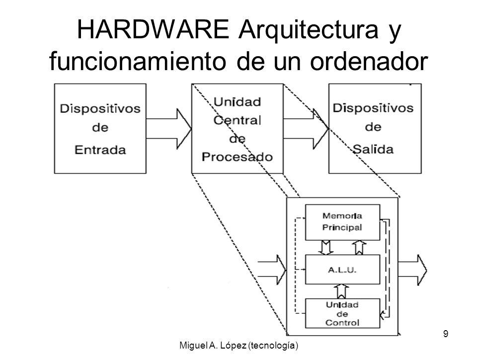 Hardware y S.O. Tema 2 Ánfora Miguel A. López (tecnología) 9 HARDWARE Arquitectura y funcionamiento de un ordenador