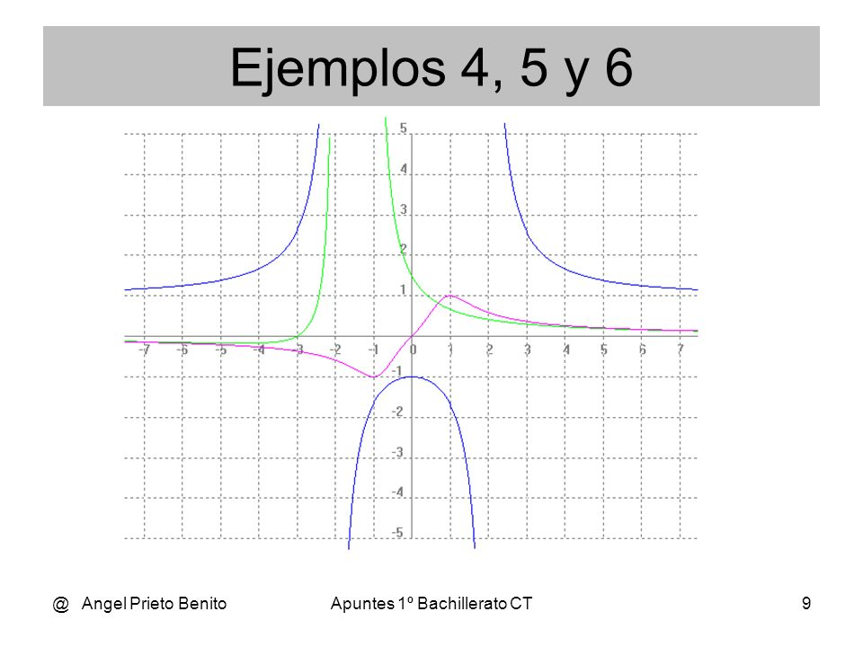 @ Angel Prieto BenitoApuntes 1º Bachillerato CT10 -3 0 3 x Y Max Mín Ejemplo 7 4 – 2.x 2 f(x) = ----------- x + 3 Dom f(x)= R – {- 3} Asíntota vertical: x= - 3 4 – 2.x 2 4 - 18 -14 lím = ----------- = ----- = - oo x - 3 x + 3 - 3 + 3 0 Tendencia lím f(x) = - oo x - 3+ lím f(x) = + oo x - 3- Asíntota horizontal: 4 – 2.x 2 y =lím -- = - oo No hay x oo x + 3 Asíntota oblicua: - 2.x 2 + 4 14 -------------- = - 2.x + 6 -- -------- x + 3 x + 3 y = -2.x + 6 es la a.