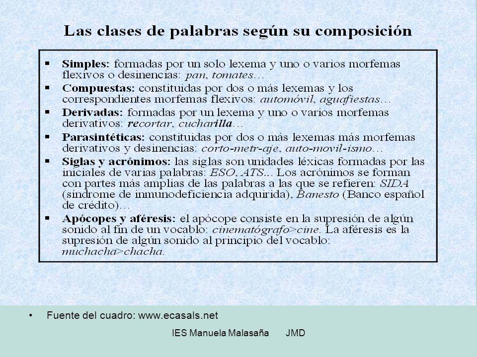 IES Manuela Malasaña JMD Cuestiones básicas sobre formación del léxico: Palabra es la mínima unidad de significado.
