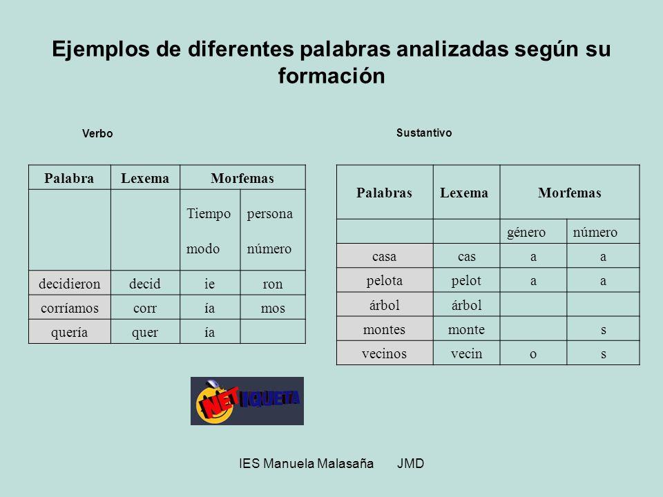 IES Manuela Malasaña JMD Ejemplos de diferentes palabras analizadas según su formación Sustantivo PalabrasLexemaMorfemas géneronúmero casacasaa pelota