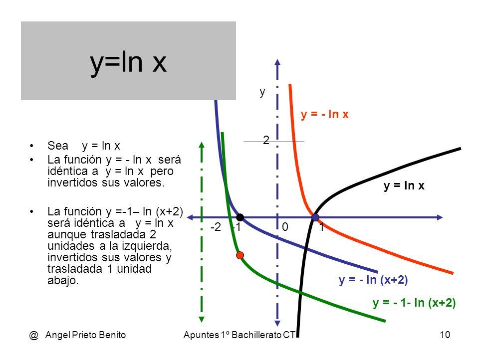 @ Angel Prieto BenitoApuntes 1º Bachillerato CT9 En general cualquier función y=f(x) puede considerarse simétrica a otra función elemental respecto al