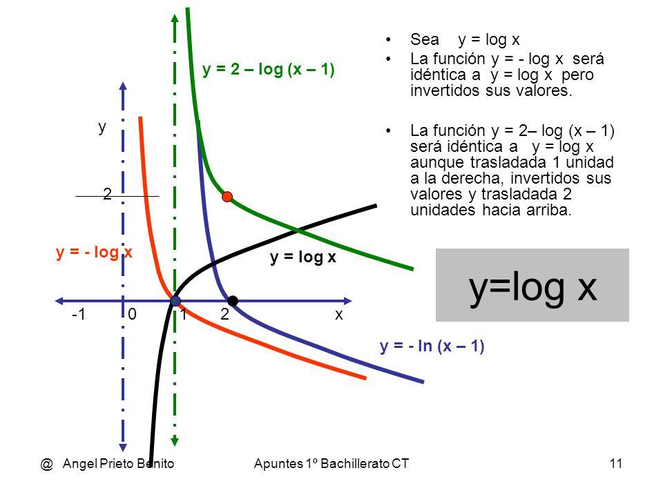 @ Angel Prieto BenitoApuntes 1º Bachillerato CT10 y=ln x Sea y = ln x La función y = - ln x será idéntica a y = ln x pero invertidos sus valores. La f