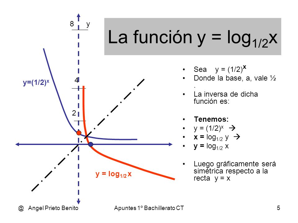 @ Angel Prieto BenitoApuntes 1º Bachillerato CT5 La función y = log 1/2 x Sea y = (1/2) x Donde la base, a, vale ½.