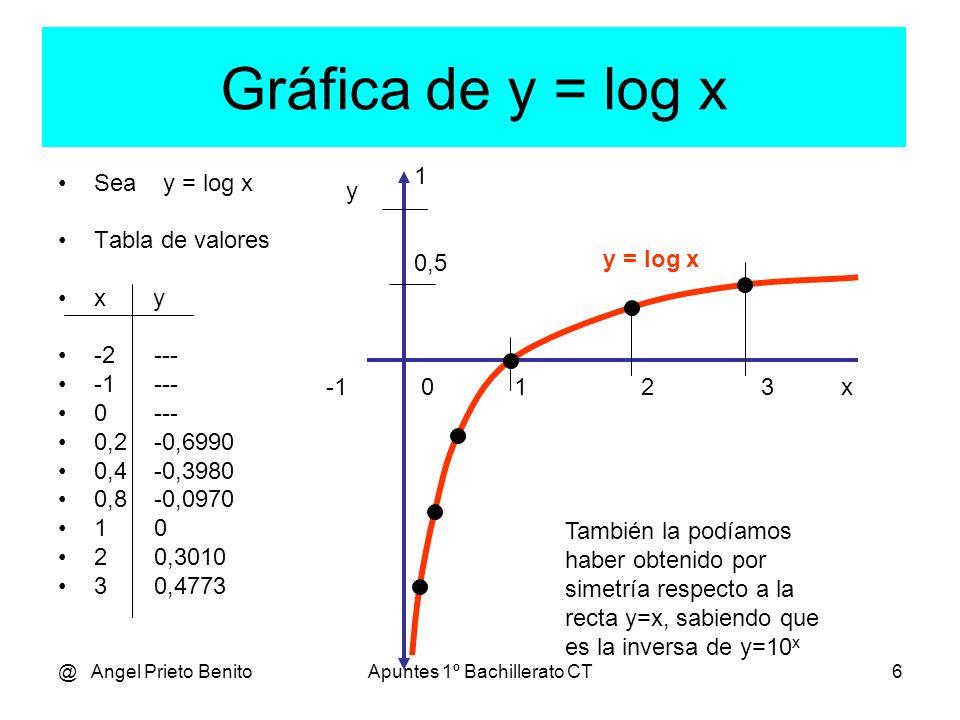 @ Angel Prieto BenitoApuntes 1º Bachillerato CT6 Gráfica de y = log x Sea y = log x Tabla de valores x y -2--- -1--- 0--- 0,2 -0,6990 0,4 -0,3980 0,8 -0,0970 10 20,3010 30,4773 -1 0 1 2 3 x y También la podíamos haber obtenido por simetría respecto a la recta y=x, sabiendo que es la inversa de y=10 x y = log x 1 0,5