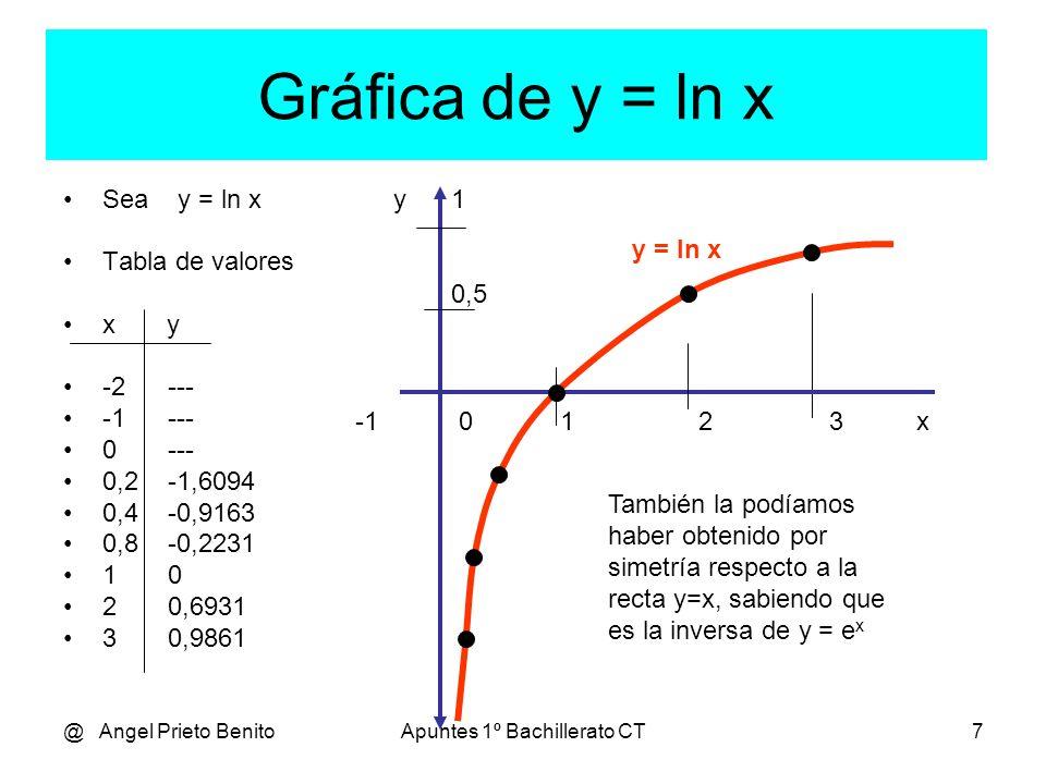 @ Angel Prieto BenitoApuntes 1º Bachillerato CT7 Gráfica de y = ln x Sea y = ln x Tabla de valores x y -2--- -1--- 0--- 0,2 -1,6094 0,4 -0,9163 0,8 -0,2231 10 20,6931 30,9861 -1 0 1 2 3 x y También la podíamos haber obtenido por simetría respecto a la recta y=x, sabiendo que es la inversa de y = e x y = ln x 1 0,5