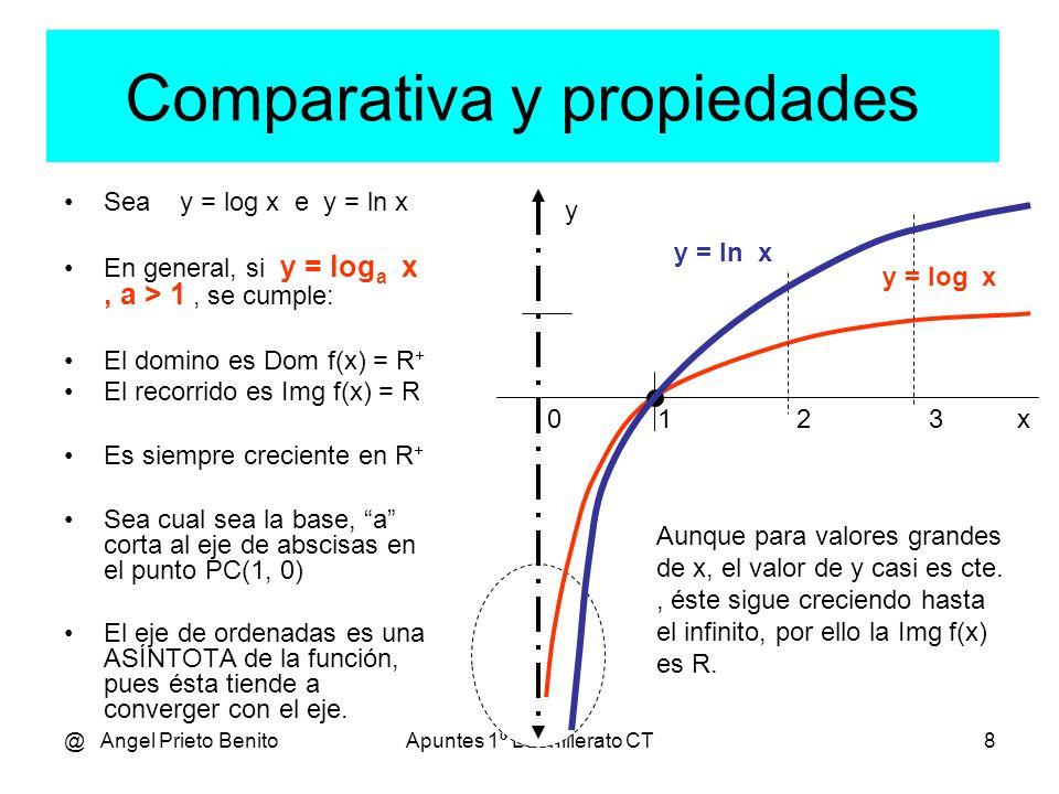@ Angel Prieto BenitoApuntes 1º Bachillerato CT8 Comparativa y propiedades Sea y = log x e y = ln x En general, si y = log a x, a > 1, se cumple: El domino es Dom f(x) = R + El recorrido es Img f(x) = R Es siempre creciente en R + Sea cual sea la base, a corta al eje de abscisas en el punto PC(1, 0) El eje de ordenadas es una ASÍNTOTA de la función, pues ésta tiende a converger con el eje.