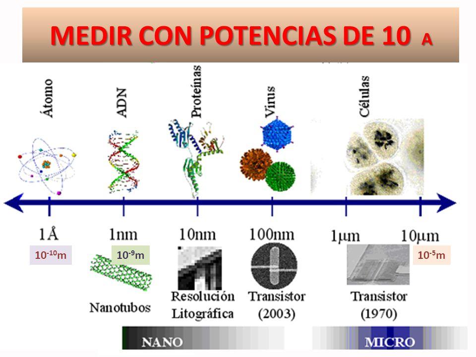 MEDIR CON POTENCIAS DE 10 A 10 -10 m10 -9 m10 -5 m