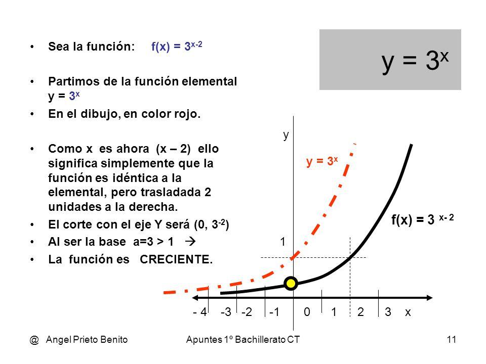 @ Angel Prieto BenitoApuntes 1º Bachillerato CT10 y = 2 x Sea y = 2 x La función y = 2 x - 3 será idéntica a y = 2 x, aunque trasladada 3 unidades aba