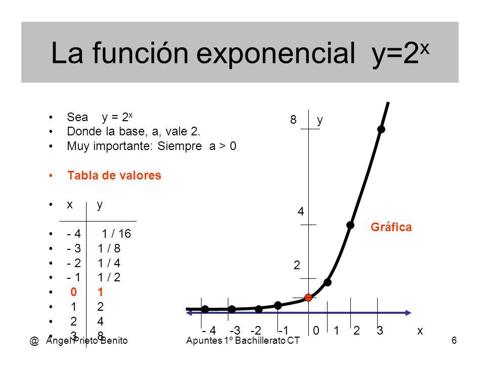 @ Angel Prieto BenitoApuntes 1º Bachillerato CT5 Sea la función: f(x) = a x Donde siempre a > 0 El eje X es siempre una asíntota horizontal. Corta al