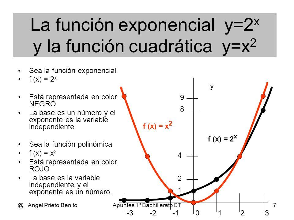 @ Angel Prieto BenitoApuntes 1º Bachillerato CT6 La función exponencial y=2 x Sea y = 2 x Donde la base, a, vale 2. Muy importante: Siempre a > 0 Tabl