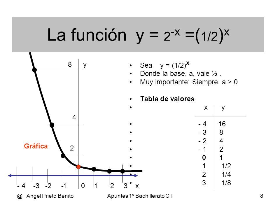 @ Angel Prieto BenitoApuntes 1º Bachillerato CT7 Sea la función exponencial f (x) = 2 x Está representada en color NEGRO La base es un número y el exp