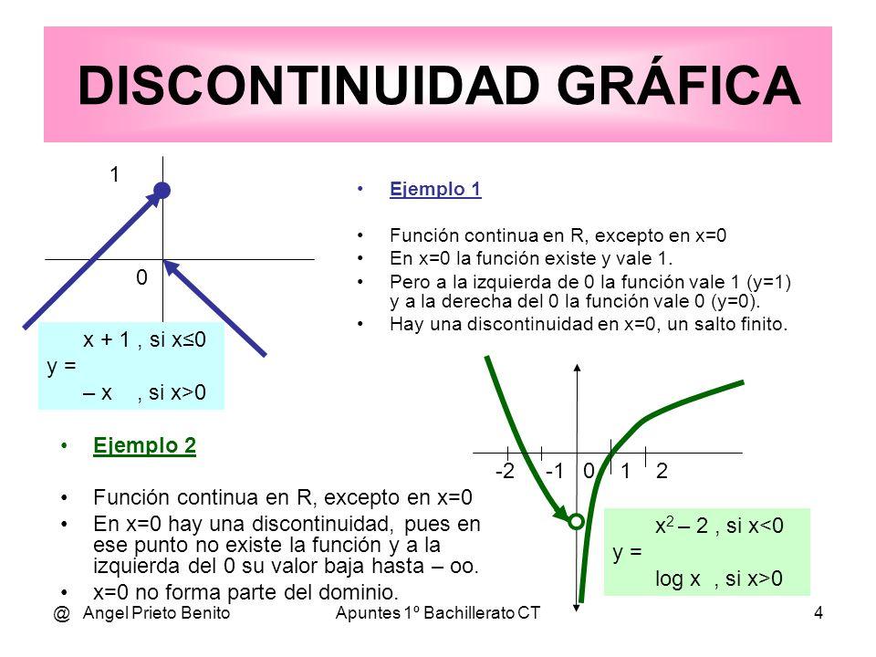@ Angel Prieto BenitoApuntes 1º Bachillerato CT4 1 0 Ejemplo 1 Función continua en R, excepto en x=0 En x=0 la función existe y vale 1. Pero a la izqu