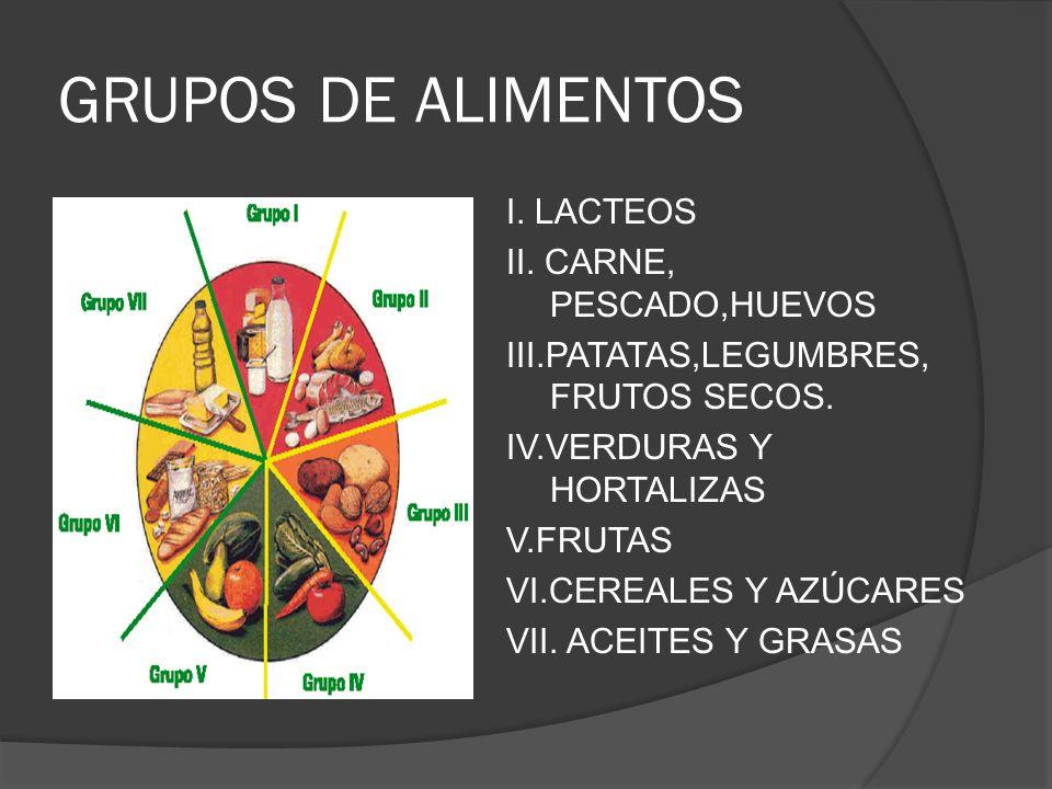 GRUPOS DE ALIMENTOS I. LACTEOS II. CARNE, PESCADO,HUEVOS III.PATATAS,LEGUMBRES, FRUTOS SECOS. IV.VERDURAS Y HORTALIZAS V.FRUTAS VI.CEREALES Y AZÚCARES