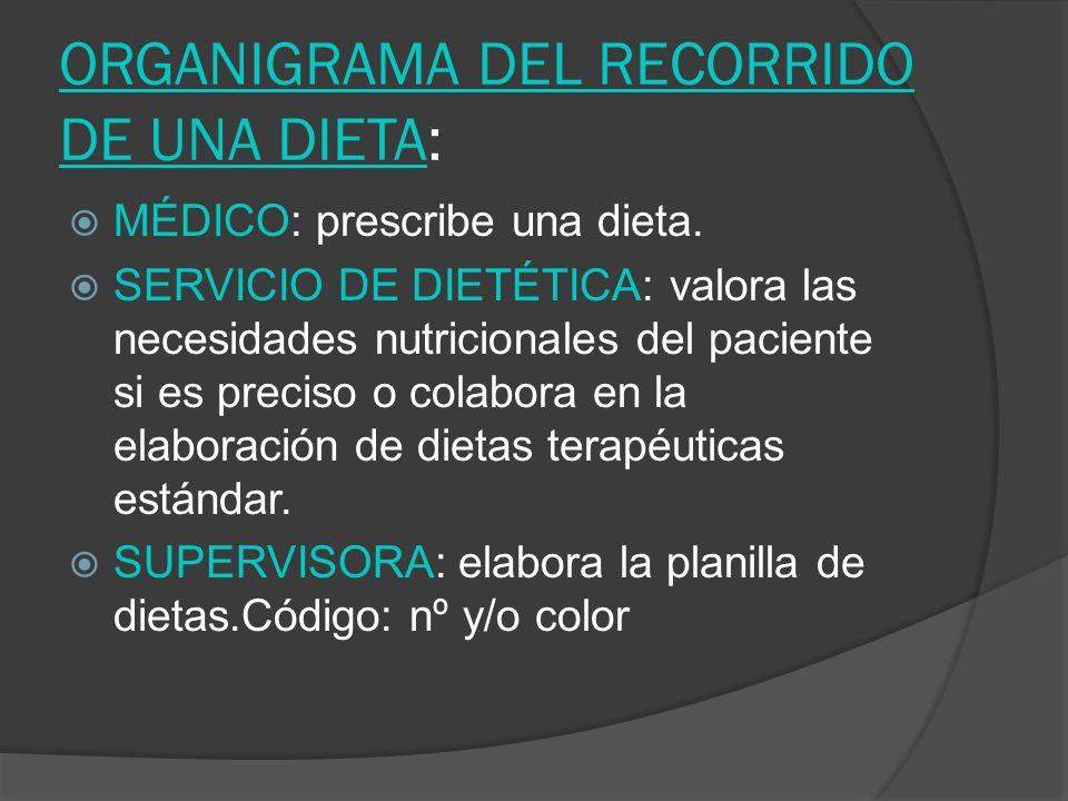 ORGANIGRAMA DEL RECORRIDO DE UNA DIETA: MÉDICO: prescribe una dieta. SERVICIO DE DIETÉTICA: valora las necesidades nutricionales del paciente si es pr