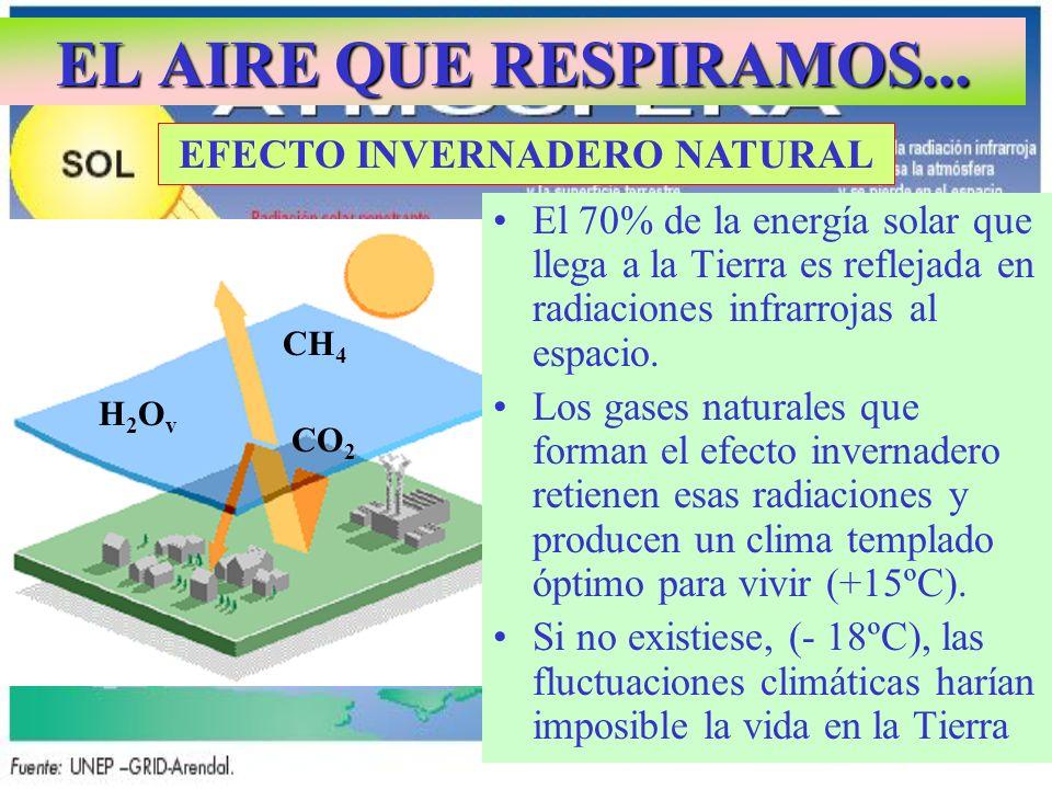 EL AIRE QUE RESPIRAMOS... EFECTO INVERNADERO NATURAL CH 4 CO 2 H2OvH2Ov CH 4 H2OvH2Ov CO 2 El 70% de la energía solar que llega a la Tierra es refleja