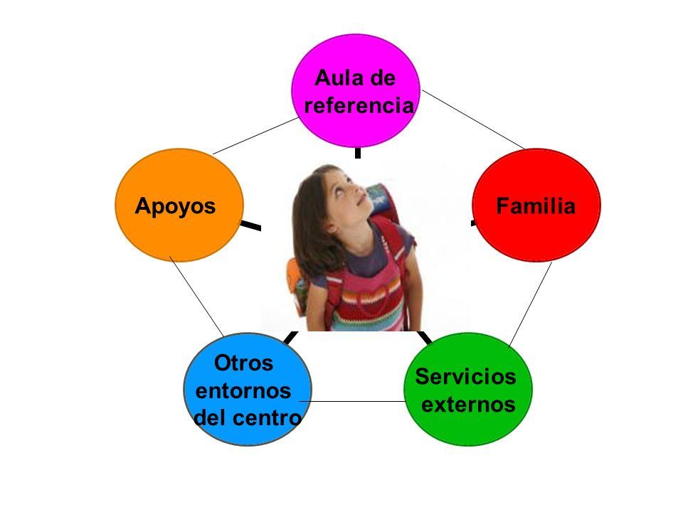 Aula de referencia Familia Servicios externos Otros entornos del centro Apoyos
