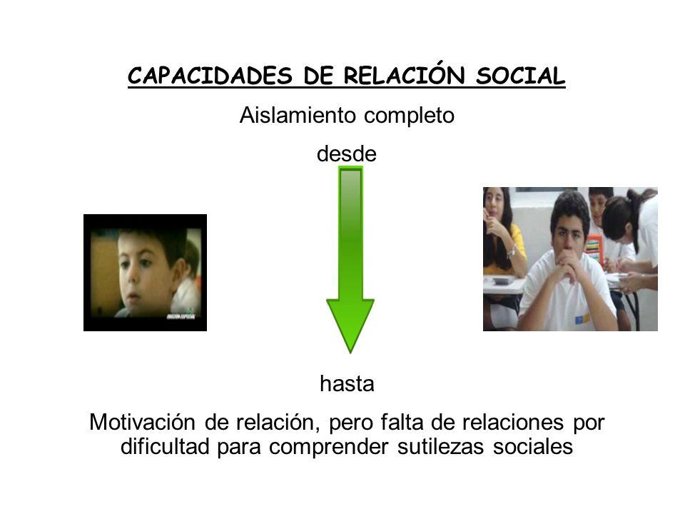 CAPACIDADES DE RELACIÓN SOCIAL Aislamiento completo desde hasta Motivación de relación, pero falta de relaciones por dificultad para comprender sutile