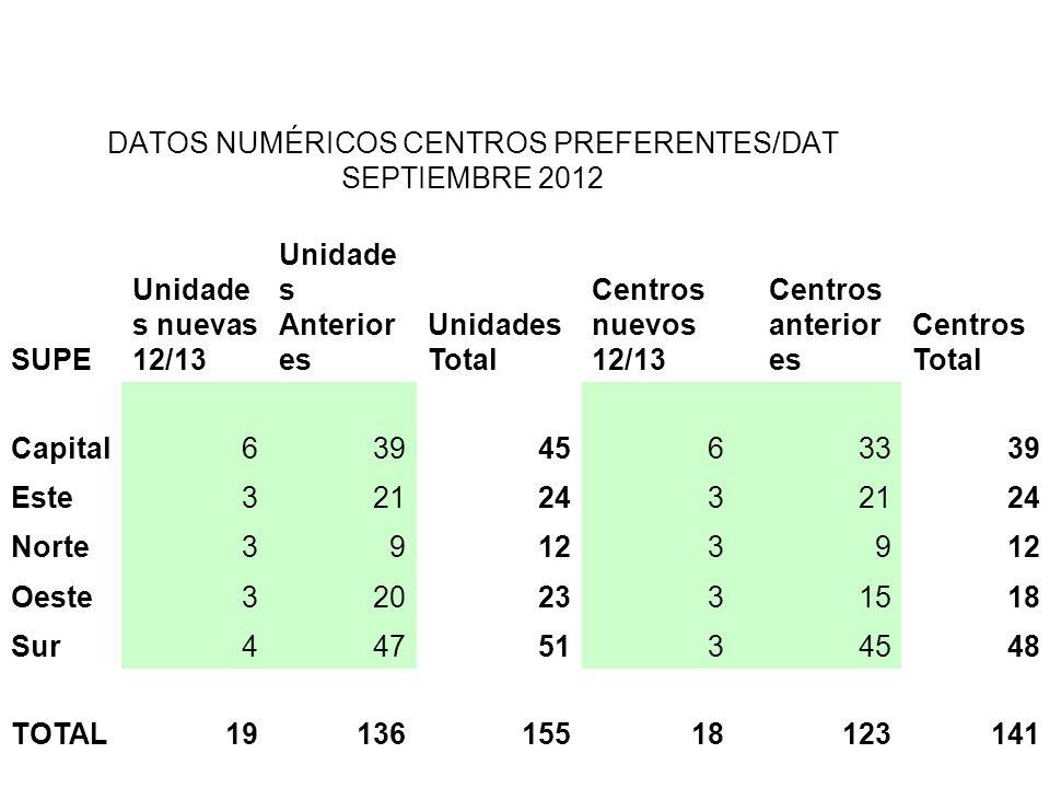 DATOS NUMÉRICOS CENTROS PREFERENTES/DAT SEPTIEMBRE 2012 SUPE Unidade s nuevas 12/13 Unidade s Anterior es Unidades Total Centros nuevos 12/13 Centros