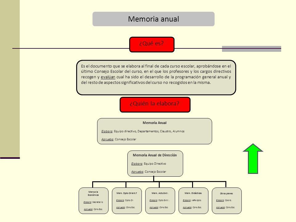 Memoria anual ¿Qué es.