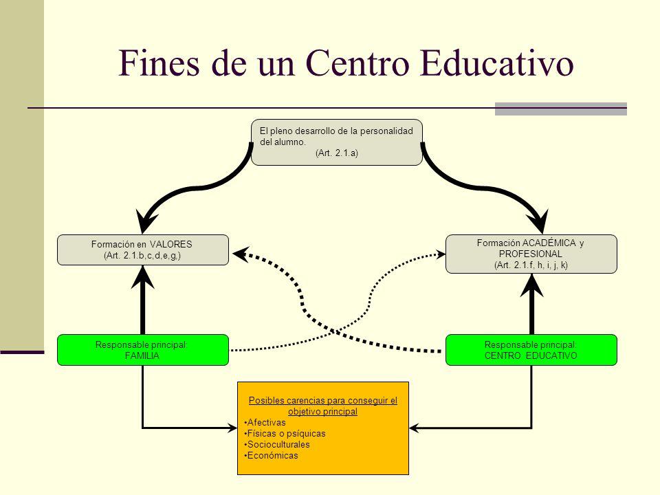 Fines de un Centro Educativo El pleno desarrollo de la personalidad del alumno.