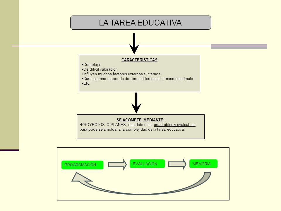 LA TAREA EDUCATIVA CARACTERÍSTICAS Compleja De difícil valoración Influyen muchos factores externos e internos.