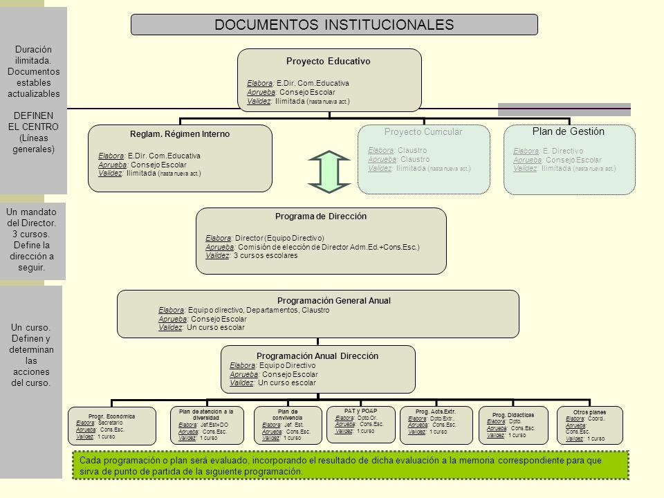 Proyecto Educativo Elabora: E.Dir.