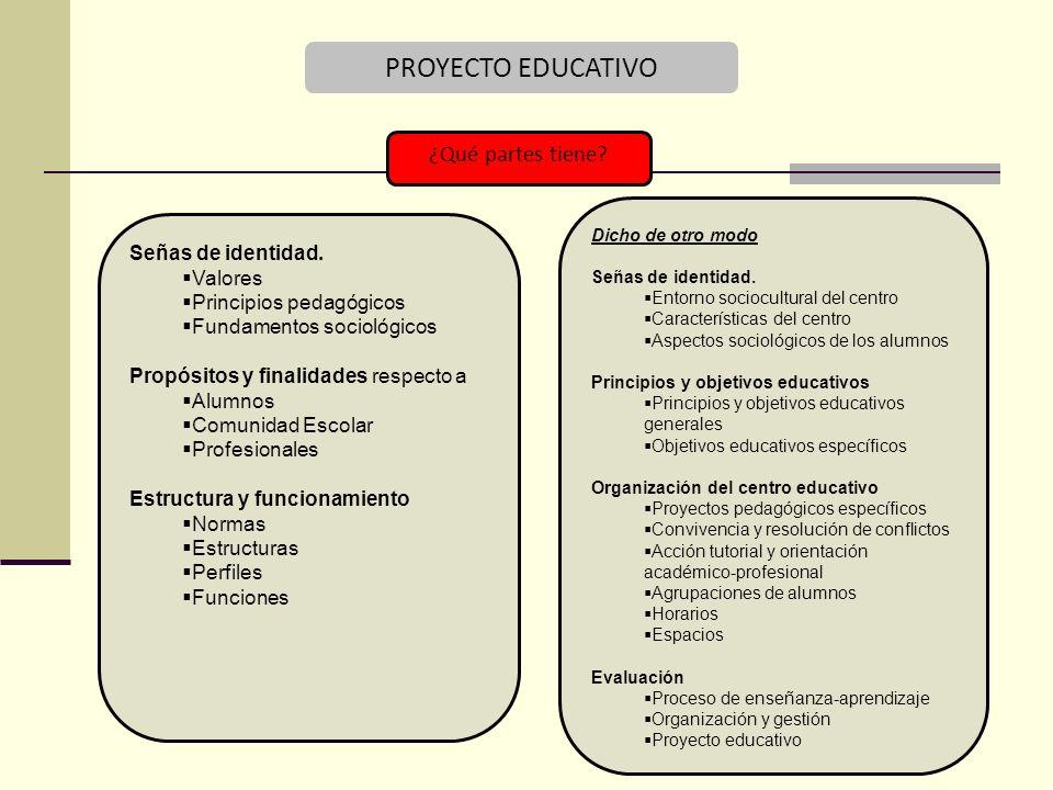 PROYECTO EDUCATIVO ¿Qué partes tiene.Señas de identidad.