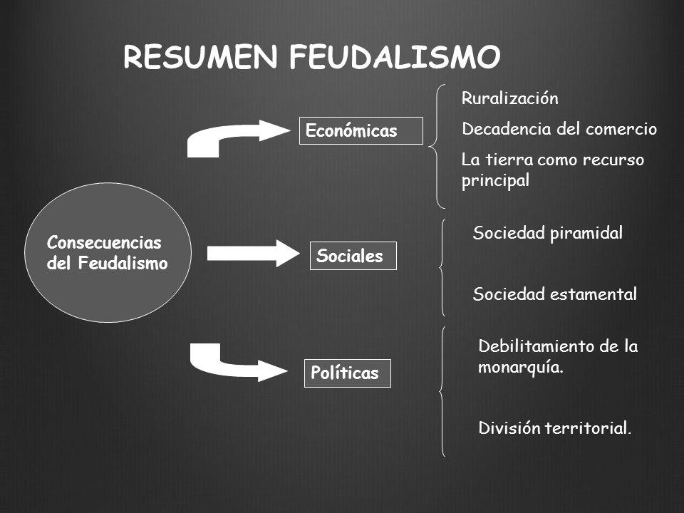 RESUMEN FEUDALISMO Ruralización Decadencia del comercio La tierra como recurso principal Sociedad piramidal Sociedad estamental Consecuencias del Feud