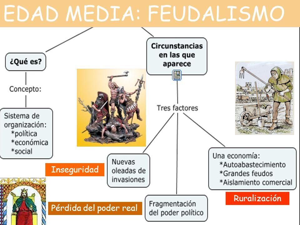 EDAD MEDIA: FEUDALISMO Inseguridad Pérdida del poder real Ruralización