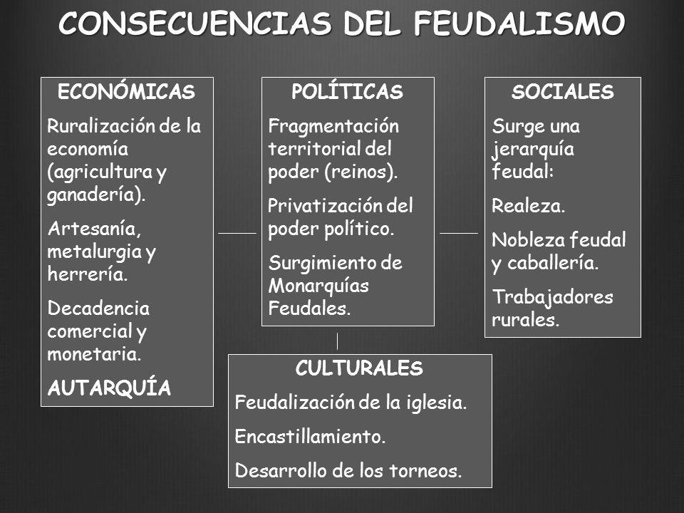 CONSECUENCIAS DEL FEUDALISMO ECONÓMICAS Ruralización de la economía (agricultura y ganadería). Artesanía, metalurgia y herrería. Decadencia comercial