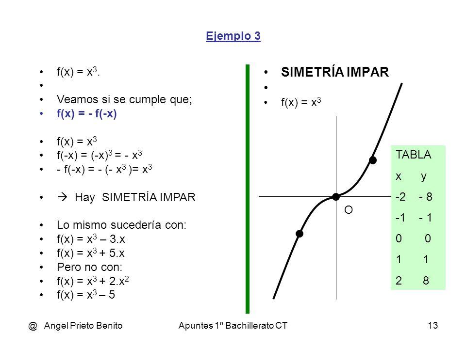 @ Angel Prieto BenitoApuntes 1º Bachillerato CT12 Ejemplo 2 SIMETRÍA PAR f(x) = x 4 – x 2 TABLA x y -2 12 -1 0 -0,5 -0,19 0 0,5 -0,19 1 0 2 12 y f(x)