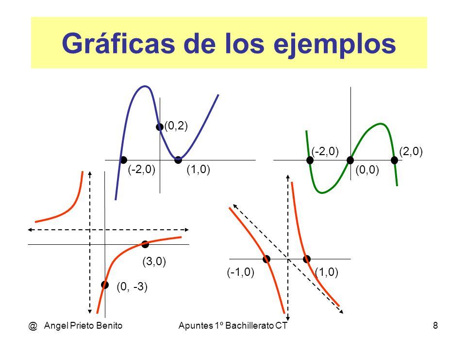 @ Angel Prieto BenitoApuntes 1º Bachillerato CT8 (-2,0) (0,0) (2,0) (-2,0)(1,0) (0,2) Gráficas de los ejemplos (3,0) (0, -3) (-1,0)(1,0)