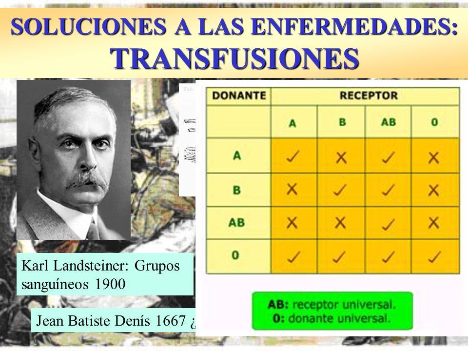 SOLUCIONES A LAS ENFERMEDADES: TRANSFUSIONES Jean Batiste Denís 1667 ¿Ternera-Hombre. Locura Karl Landsteiner: Grupos sanguíneos 1900 James Blundell 1