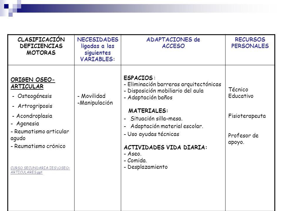 CLASIFICACIÓN DEFICIENCIAS MOTORAS NECESIDADES ligadas a las siguientes VARIABLES: ADAPTACIONES de ACCESO RECURSOS PERSONALES ORIGEN OSEO- ARTICULAR -