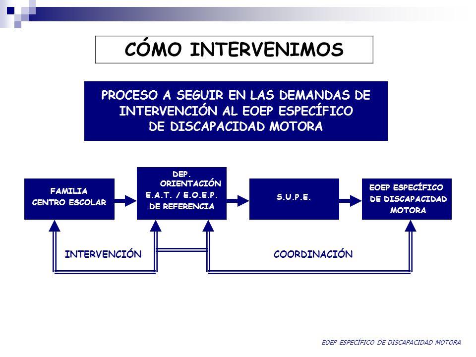 eoep discapacidad motora madrid http://www.educa2.madrid.org/web/eoep.discapacidadmotora.madrid