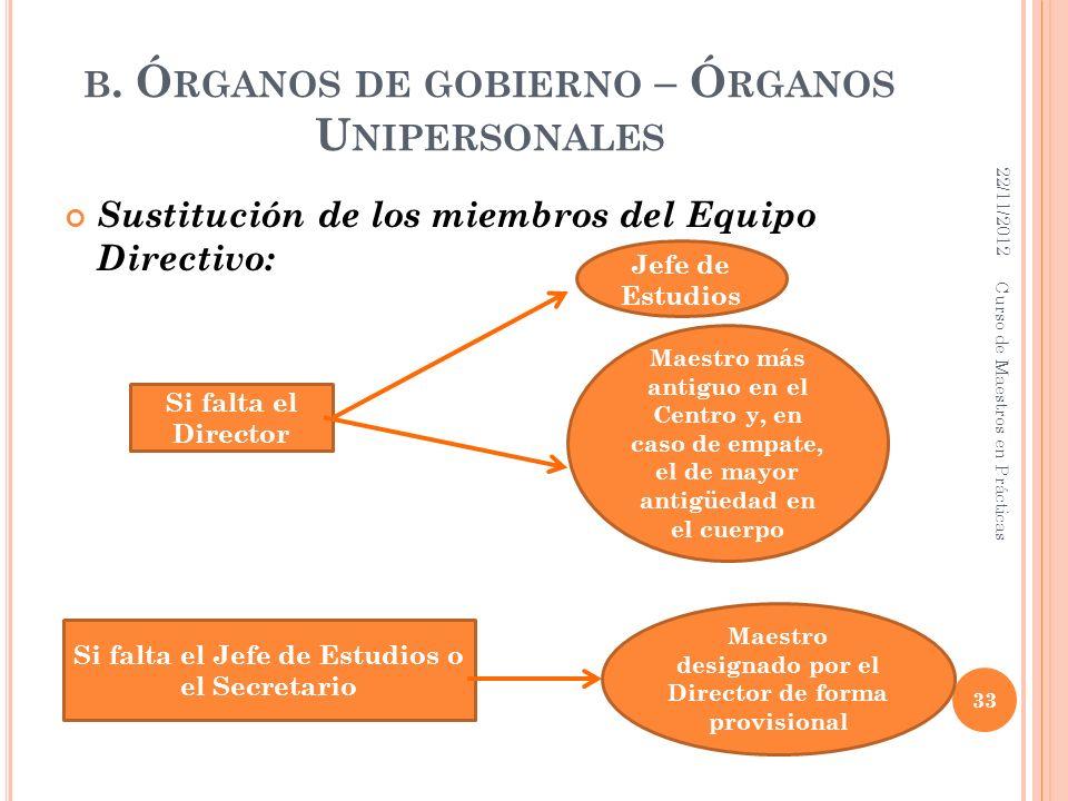 B. Ó RGANOS DE GOBIERNO – Ó RGANOS U NIPERSONALES Sustitución de los miembros del Equipo Directivo: 22/11/2012 33 Curso de Maestros en Prácticas Si fa