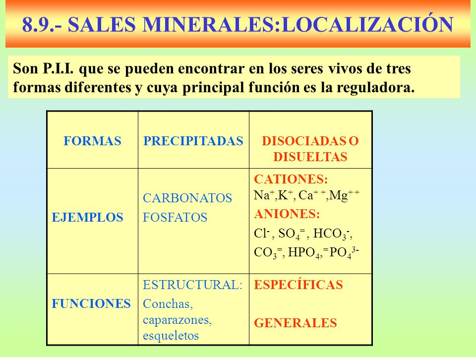 8.9.- SALES MINERALES:LOCALIZACIÓN FORMASPRECIPITADASDISOCIADAS O DISUELTAS EJEMPLOS CARBONATOS FOSFATOS CATIONES: Na +,K +, Ca + +,Mg + + ANIONES: Cl
