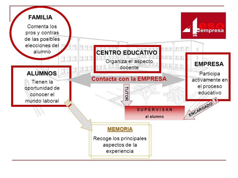 ALUMNOS Tienen la oportunidad de conocer el mundo laboral FAMILIA Comenta los pros y contras de las posibles elecciones del alumno EMPRESA Participa a